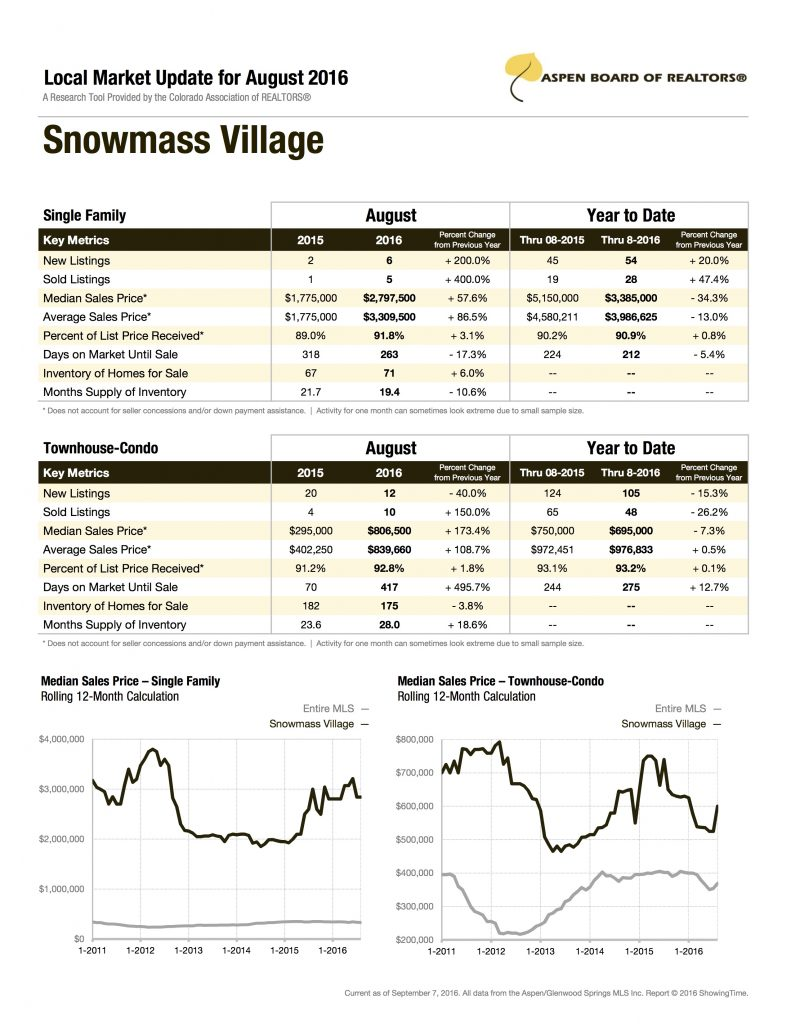 snowmass-village-aug-2016-stats